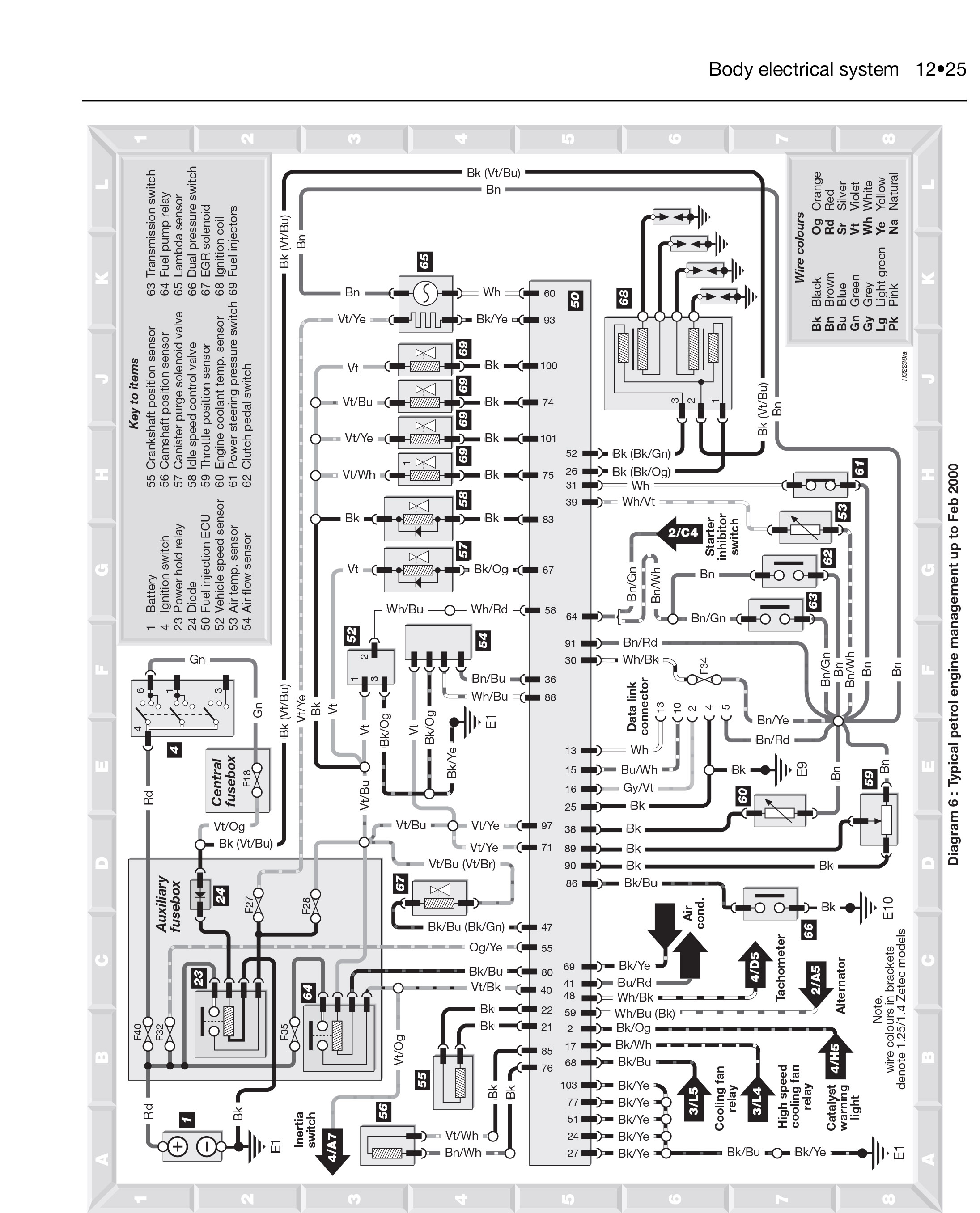 Awesome Citroen C3 Wiring Diagram Elaboration - Best Images for ...