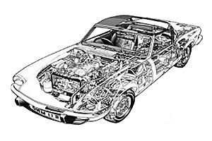 Triumph Spitfire 1962 - 1981