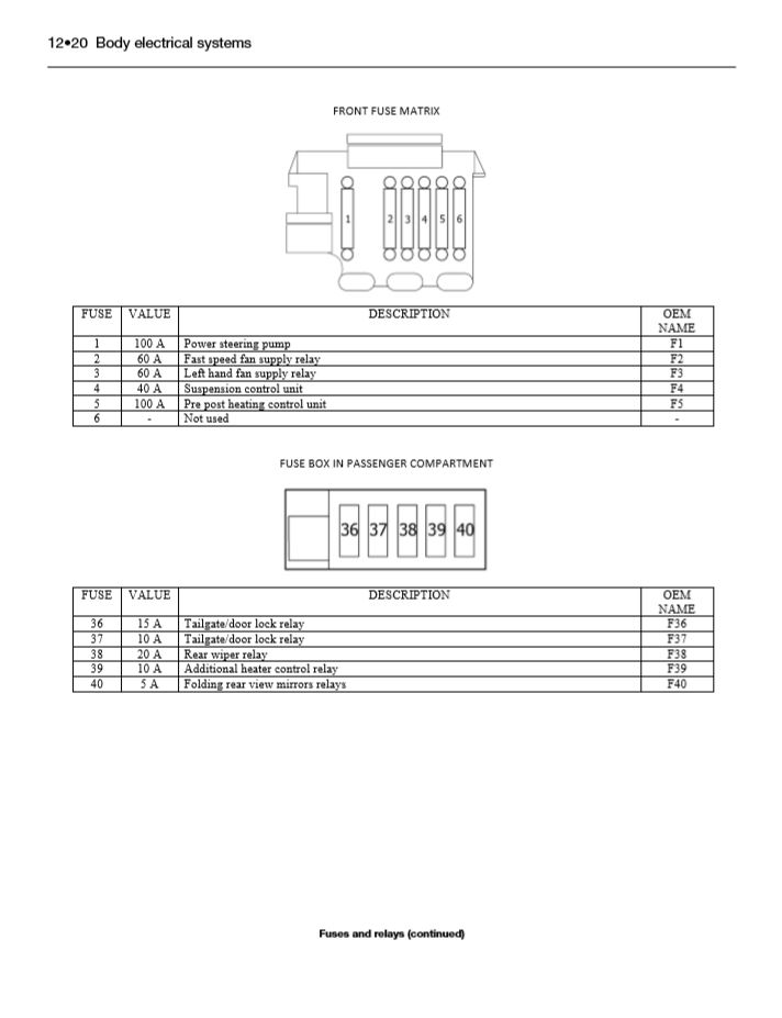 wiring diagram citroen dispatch van a day with wiring diagram  citroen synergie fuse box layout #14