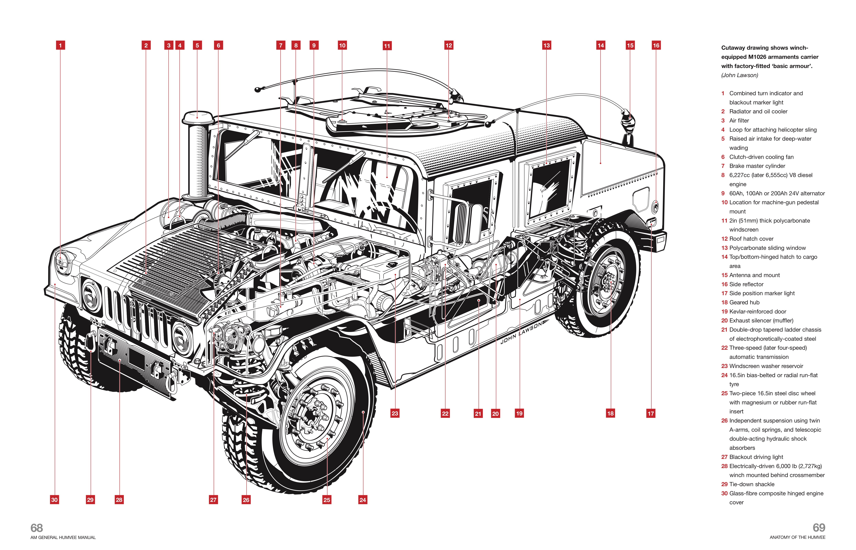 am general humvee manual haynes publishing rh haynes com M998 Technical Manual M1165 Technical Manual