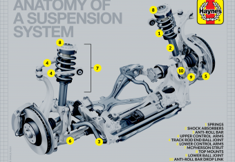 How does a car's suspension work?