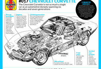 A short history of the Chevrolet Corvette