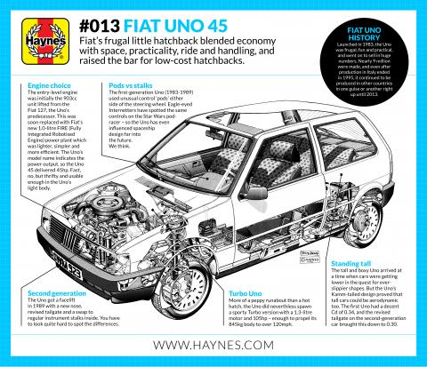A short history of the Fiat Uno
