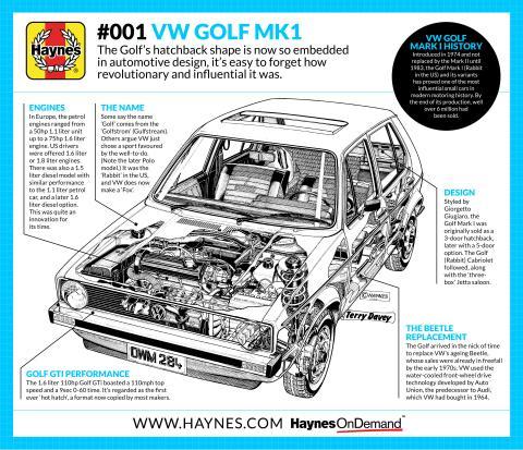 A short history of the VW Golf Mark I | Haynes Publishing