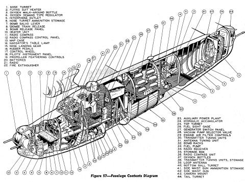 The anatomy of a Consolidated B-24 Liberator | Haynes Publishing
