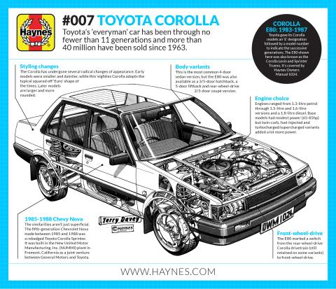 A history of the Toyota Corolla explained