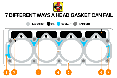 7 different ways a head gasket can fail | Haynes Publishing