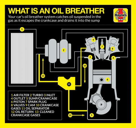 What are oil breathers in your car? | Haynes Publishing