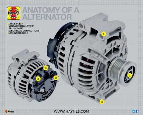 What is an alternator on your car? | Haynes Publishing