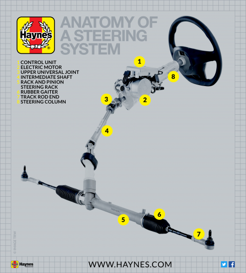 How does a car's steering system work?