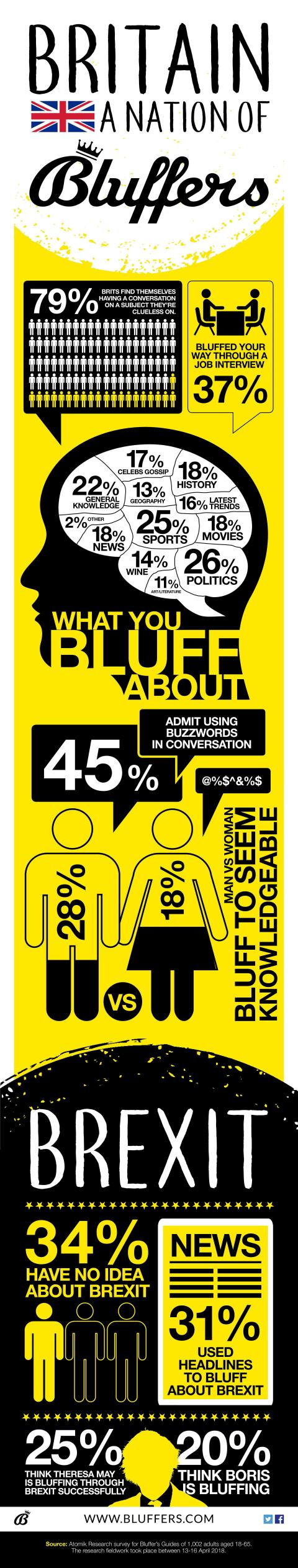 Haynes relaunches the iconic Bluffer's Guide series