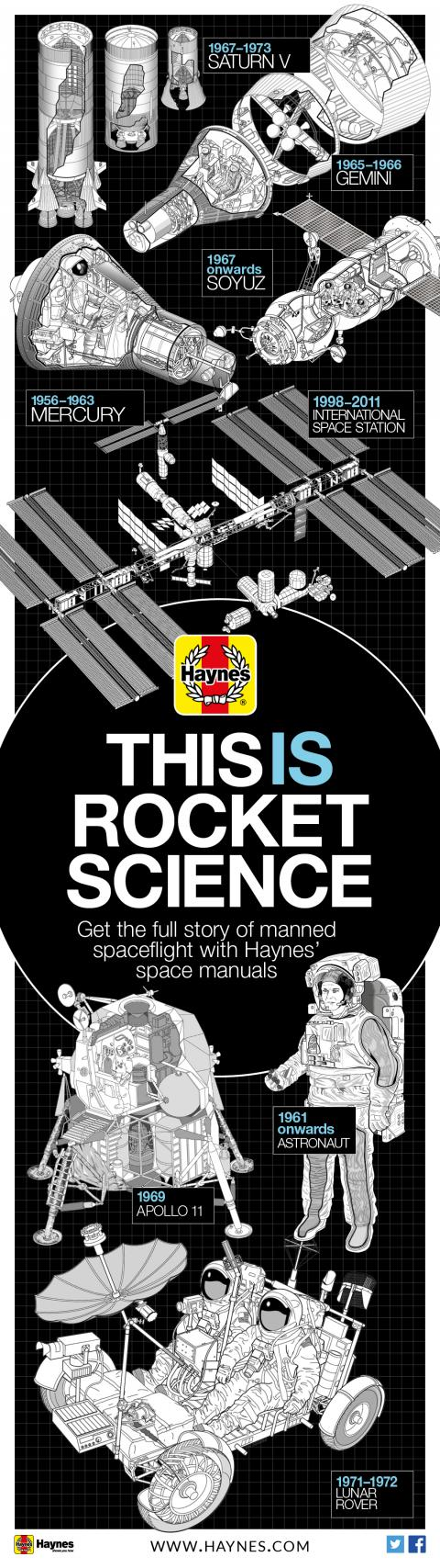 Celebrate World Space Week with Haynes' space manuals!