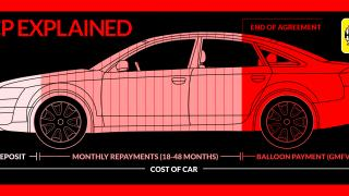 What is PCP and is it better than buying a car outright?