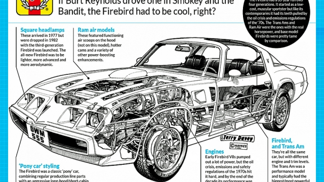 A short history of the Pontiac Firebird