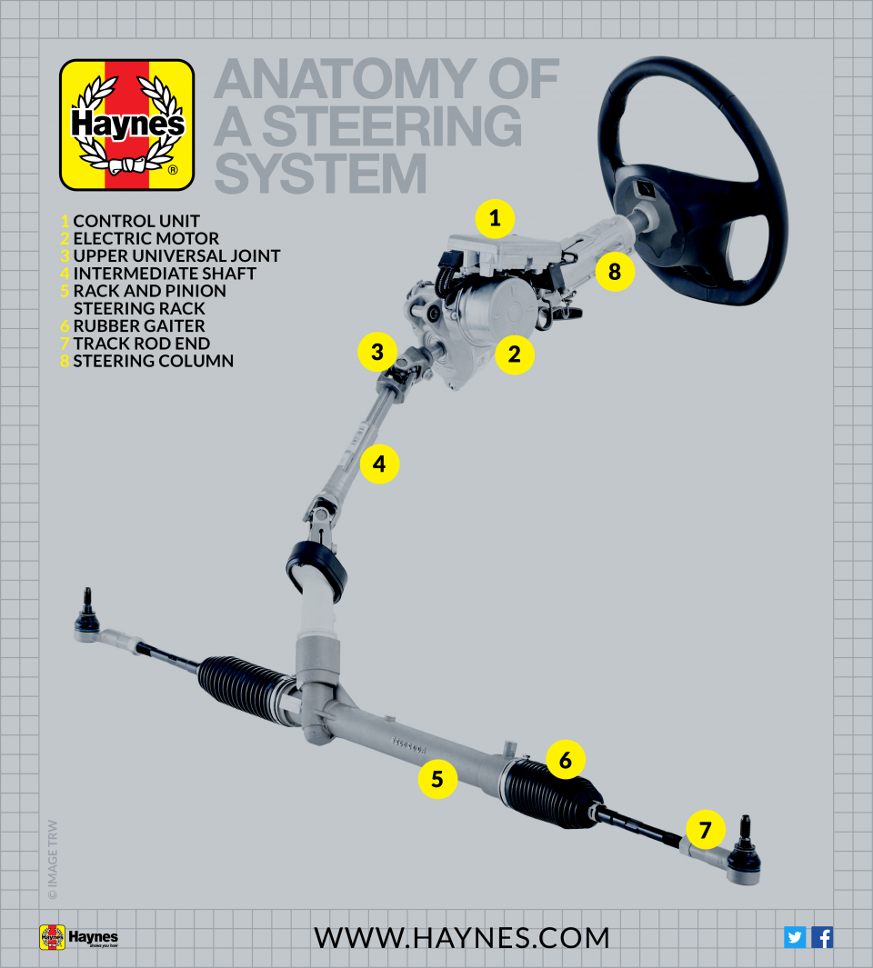 steering system anatomy