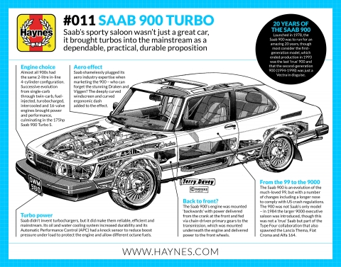 A short history of the Saab 900 Turbo