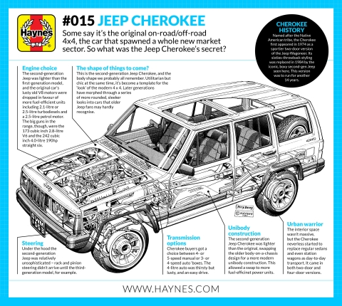 A short history of the Jeep Cherokee