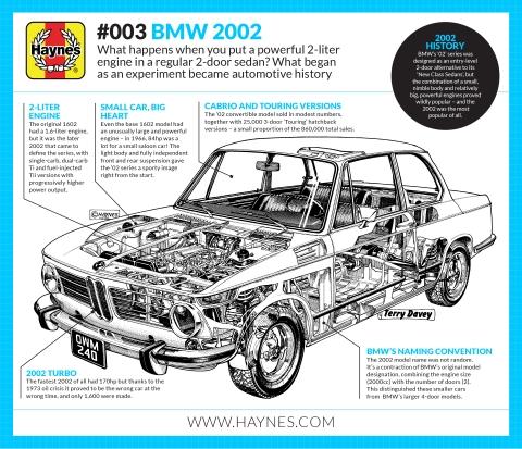 Haynes Explains The Bmw 2002 Haynes Manuals