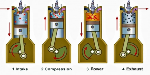 Beginner's Guide: What Is a Four Stroke Engine (and How Does