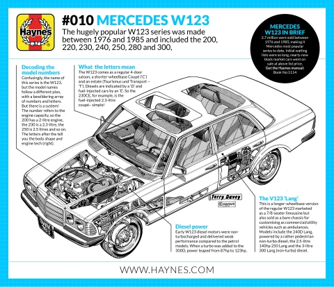 a short history of the mercedes w123 1976 85 haynes manuals rh haynes com New Air AW- 280E IRC Section 280E