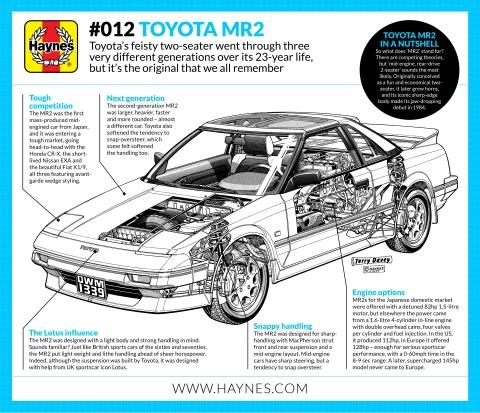 a short history of the toyota mr2 haynes manuals rh haynes com