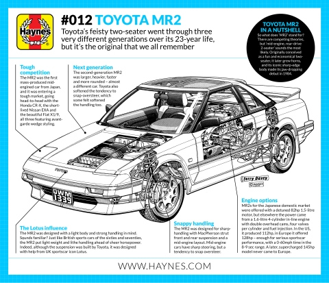 A short history of the Toyota MR2