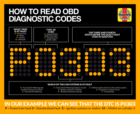 What are… Diagnostic Trouble Codes