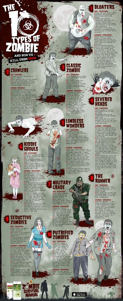 The 10 types of zombie... and how to kill them