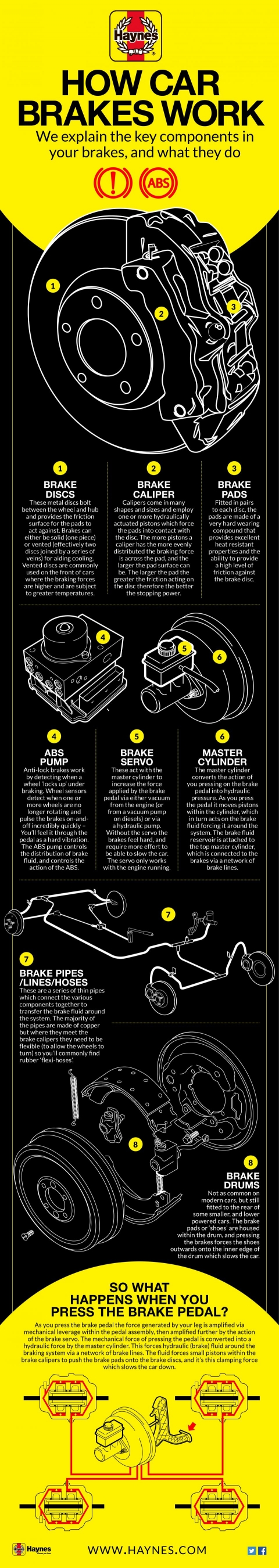 Brakes: The Key Components and How They Work | Haynes Manuals