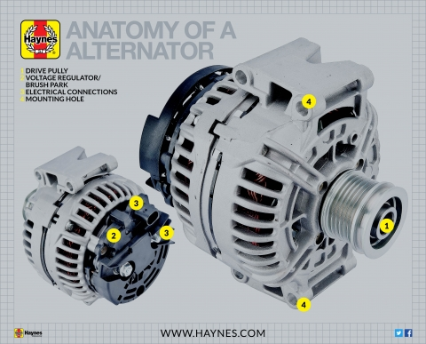 What is an alternator on your car | Haynes Manuals