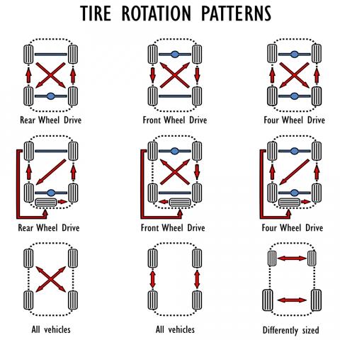 proper tire rotation chart