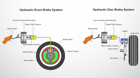simplified disc and drum brake systems