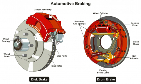 Basic disc and drum brake components