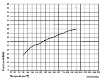 Fluid level-to-temperature chart - later models with Ultradrive 42RLE 4-speed and no dipstick