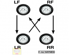 The recommended four-tire rotation pattern for non-directional radial tires