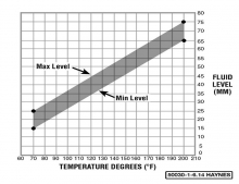 Fluid level-to-temperature chart - 2012 and up 5-speed NAG1 automatic transmission.